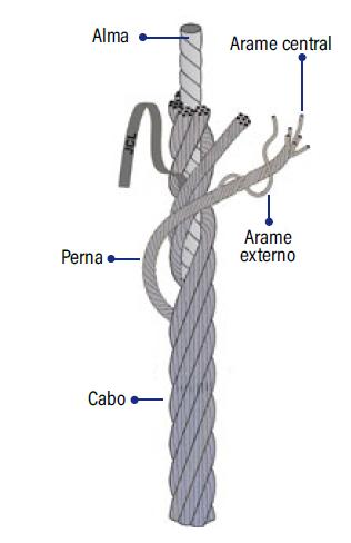 Construção de um cabo de aço