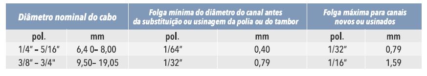 Diâmetro nominal do cabo