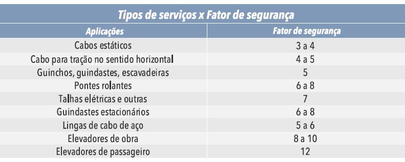 Tipos de serviços e Fator de segurança