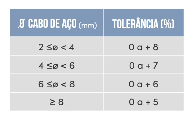 Tolerância no diâmetro - Inspeção em cabos de aço